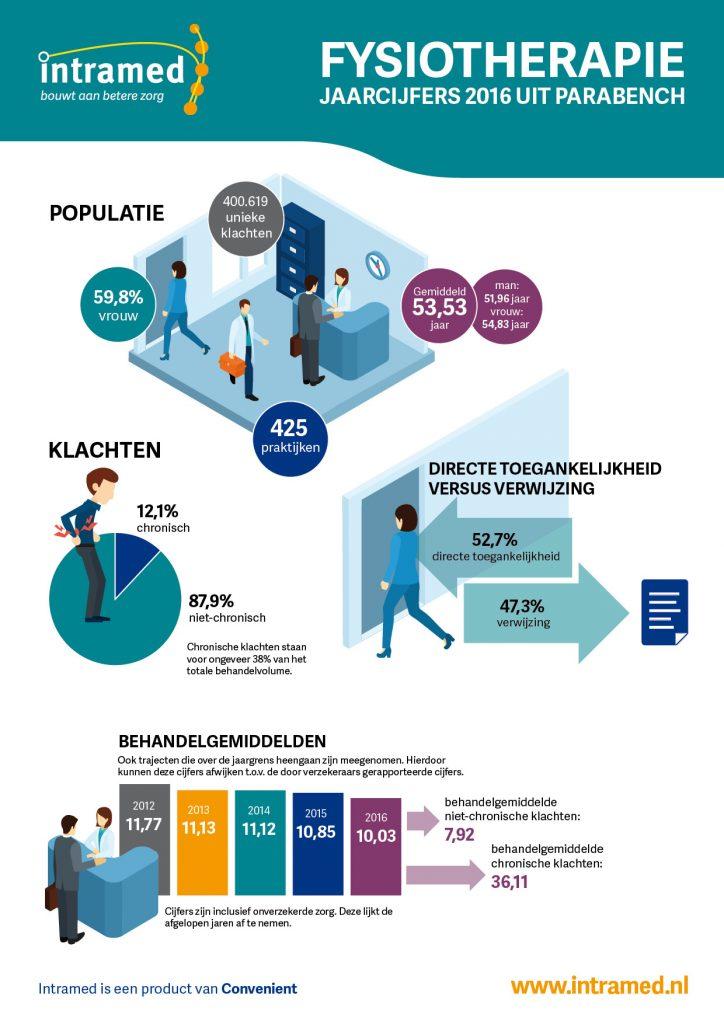 infographic PB